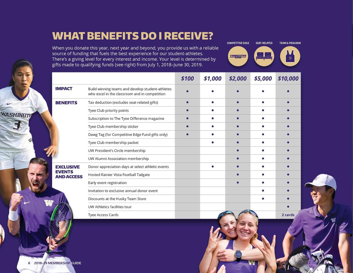 WHAT BENEFITS DO I RECEIVE   COMPETITIVE EDGE  SEAT-RELATED  TEAM   PROGRAM  When you donate this year, next year and beyo...